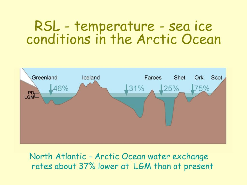 RSL - temperature - sea ice conditions in the Arctic Ocean