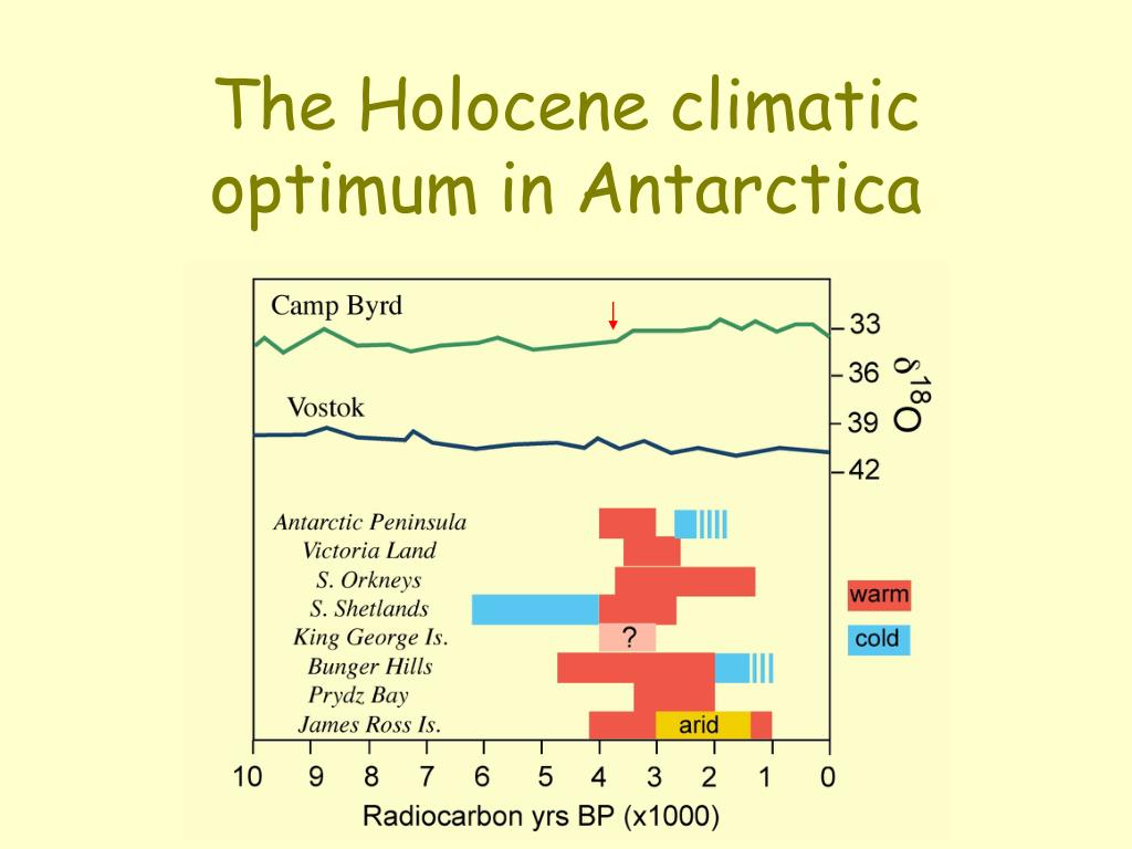 The Holocene climatic optimum in Antarctica