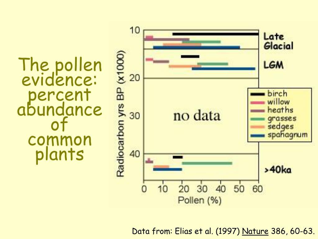 The pollen evidence: