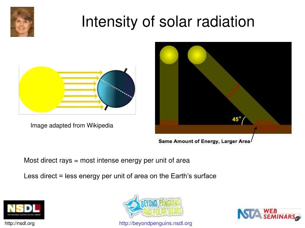 Intensity of solar radiation