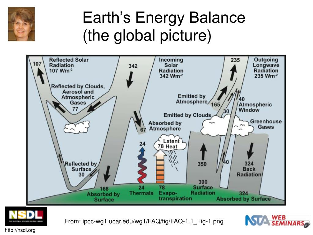 Earth's Energy Balance (the global picture)
