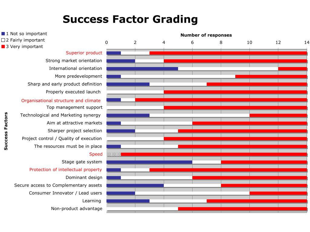 Success Factor Grading