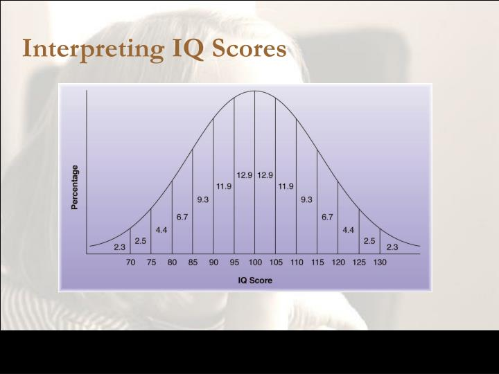 Interpreting IQ Scores