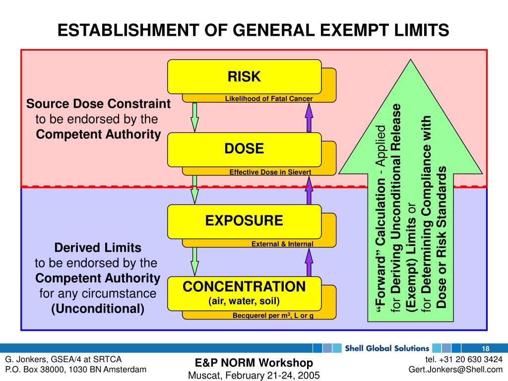 ESTABLISHMENT OF GENERAL EXEMPT LIMITS