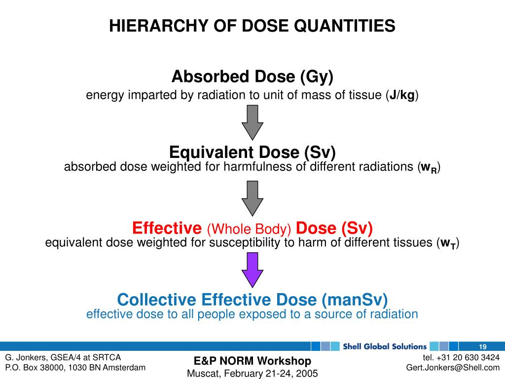 HIERARCHY OF DOSE QUANTITIES