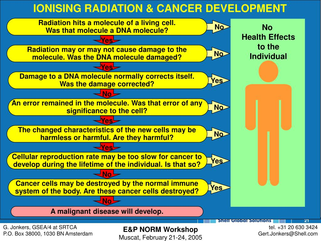 IONISING RADIATION & CANCER DEVELOPMENT