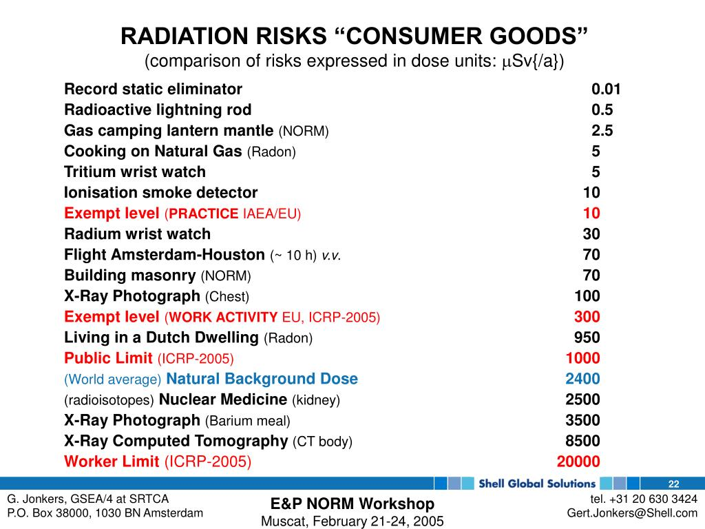 "RADIATION RISKS ""CONSUMER GOODS"""