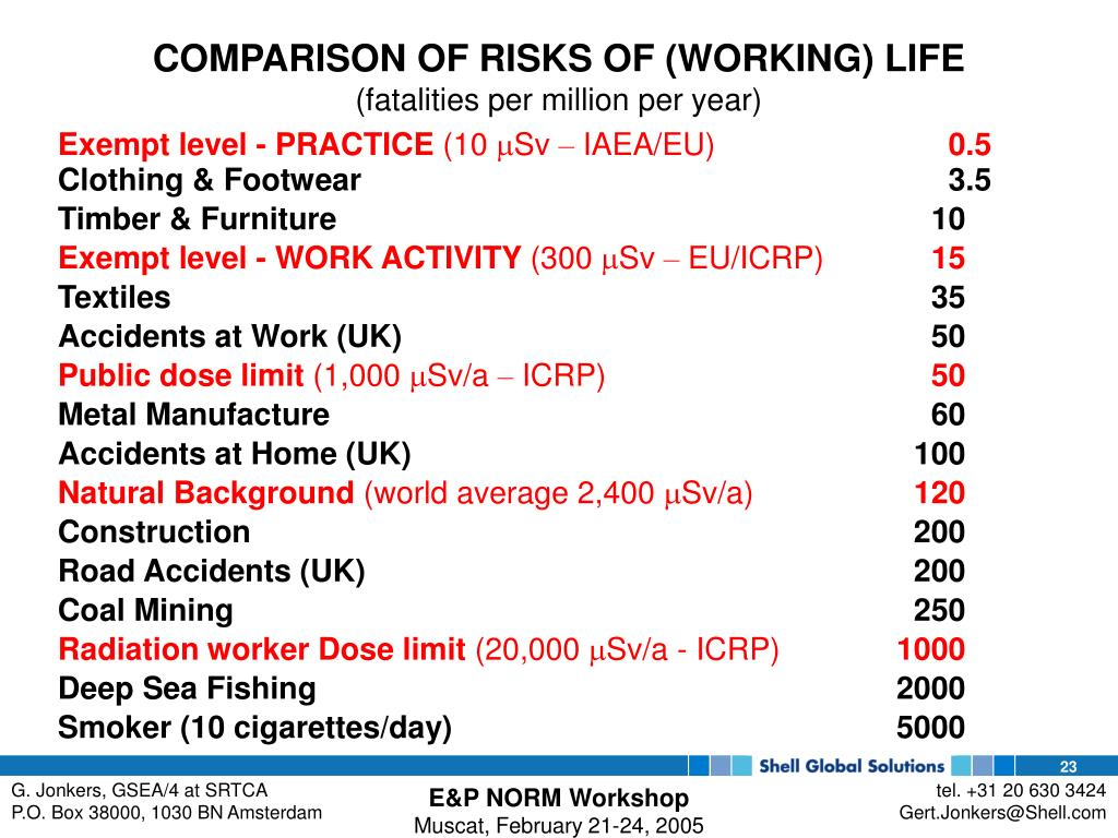 COMPARISON OF RISKS OF (WORKING) LIFE