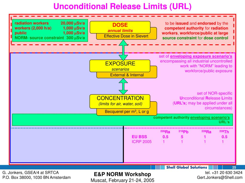 Unconditional Release Limits (URL)