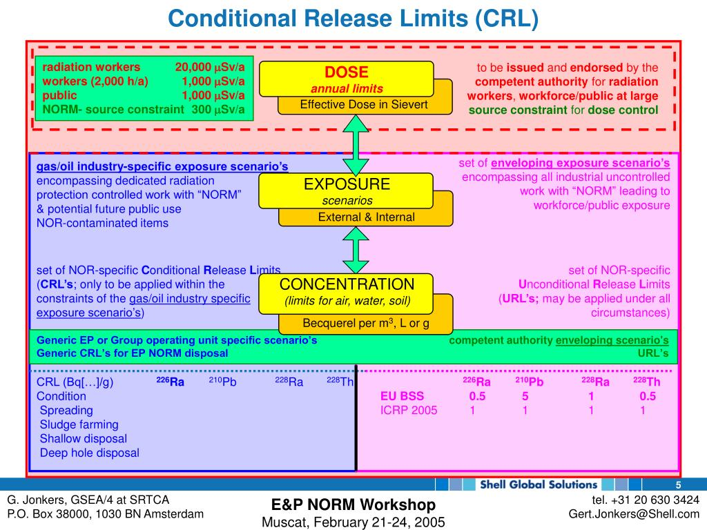Conditional Release Limits (CRL)