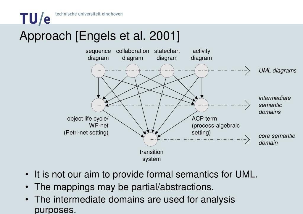 Approach [Engels et al. 2001]