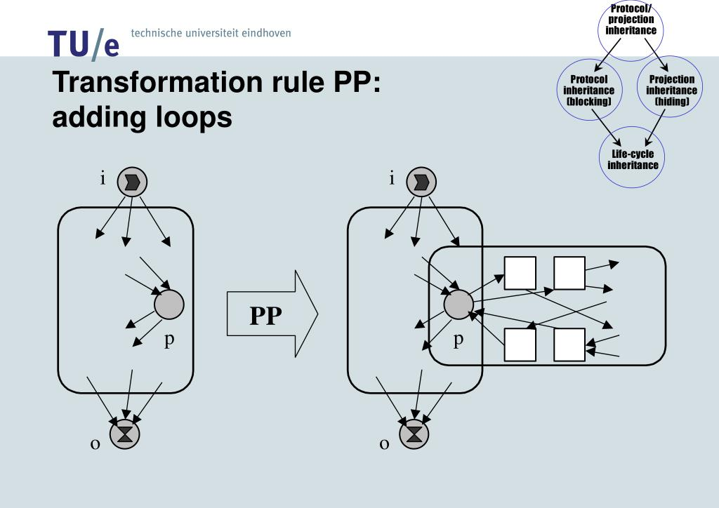Transformation rule PP: adding loops
