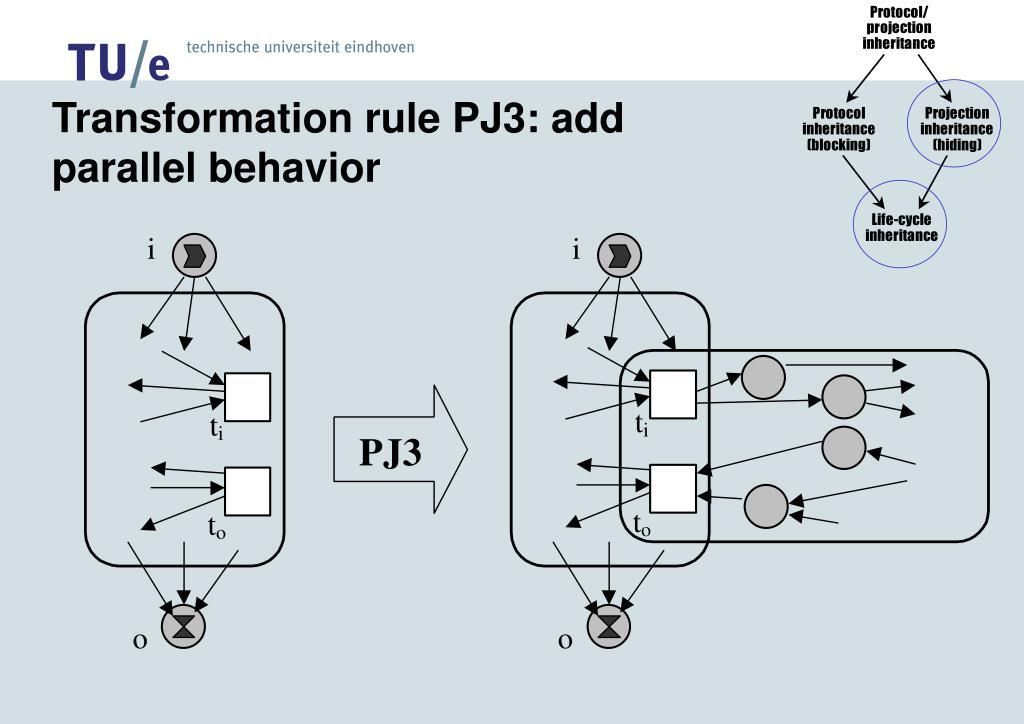 Transformation rule PJ3: add parallel behavior