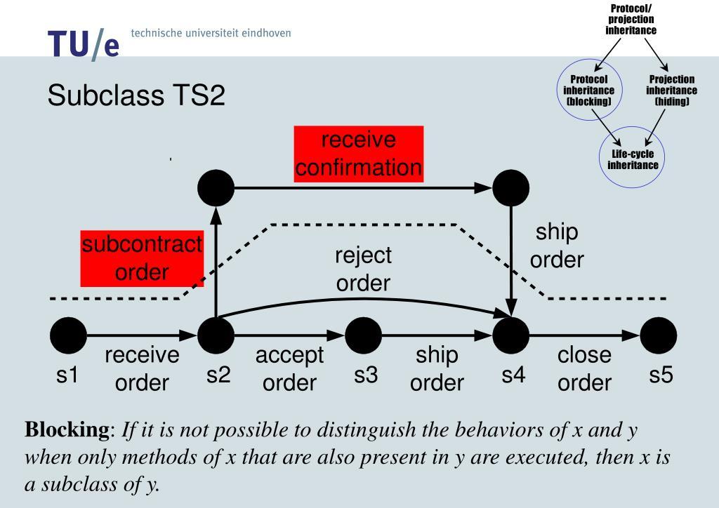 Subclass TS2