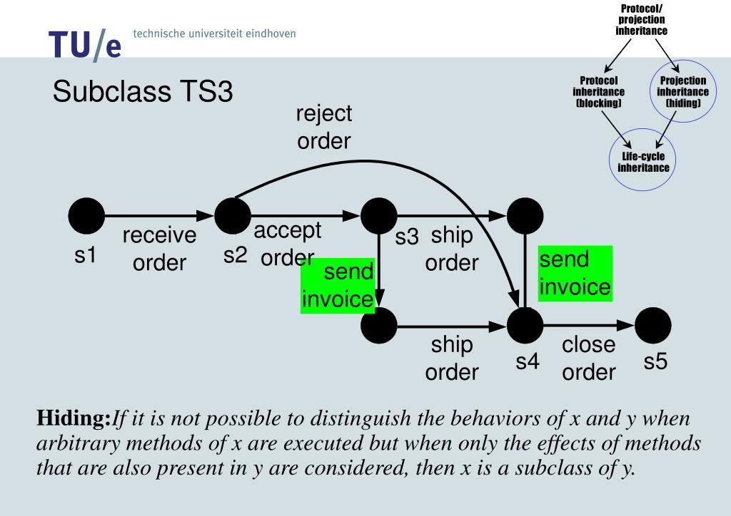 Subclass TS3