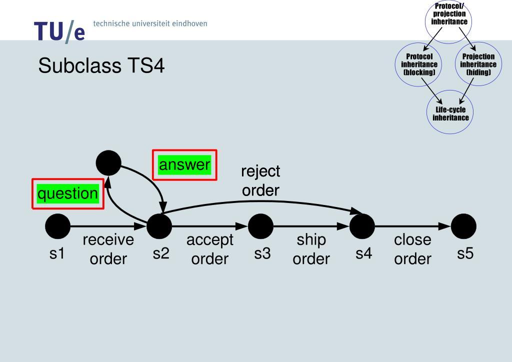 Subclass TS4