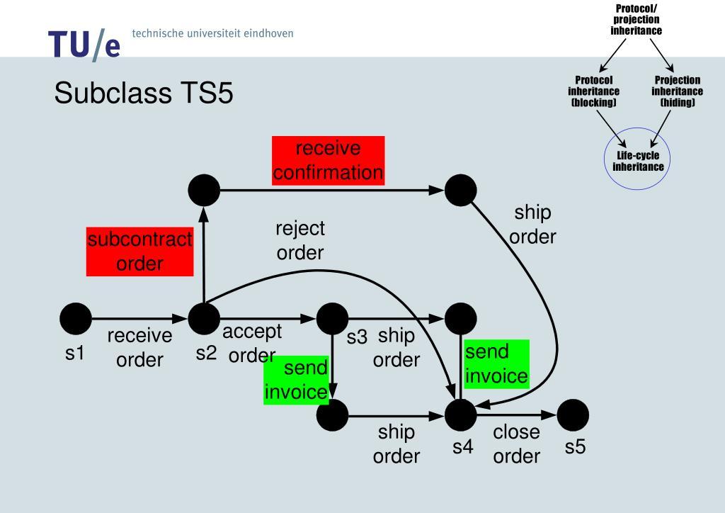 Subclass TS5