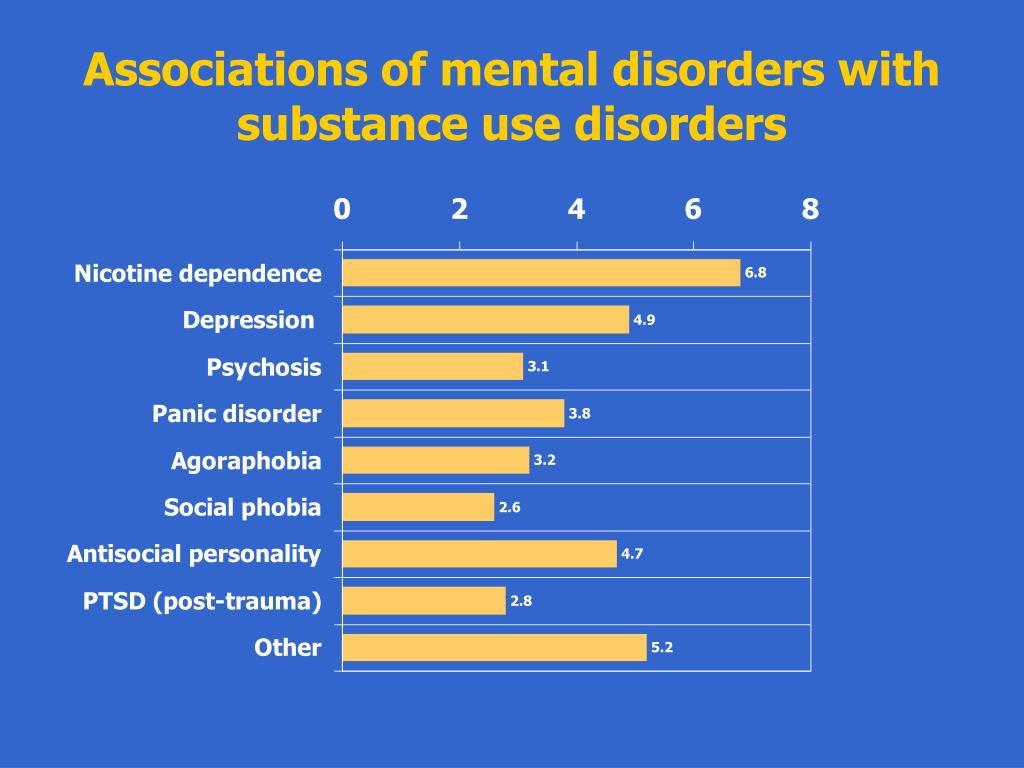 Associations of mental disorders with substance use disorders