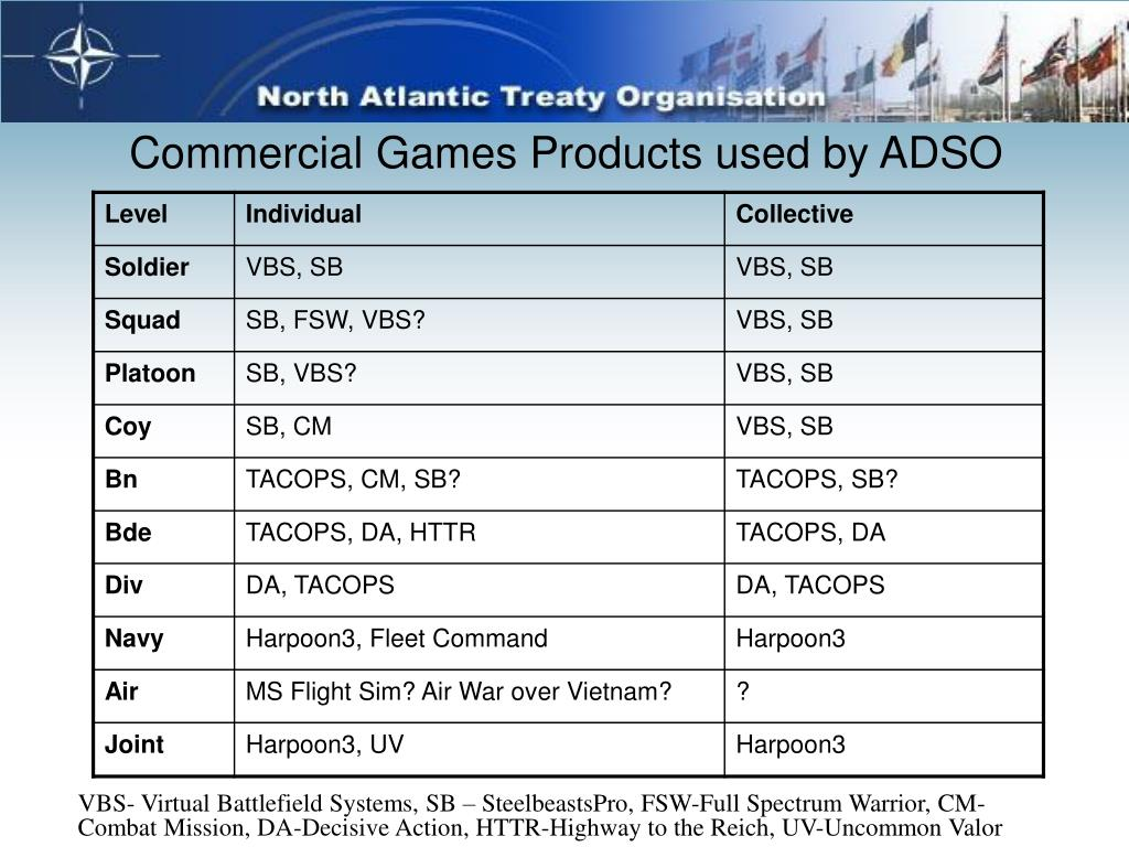 Commercial Games Products used by ADSO