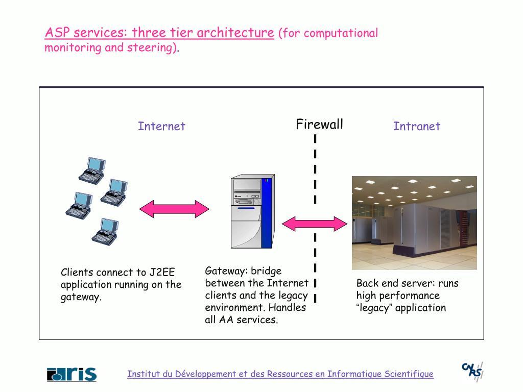 ASP services: three tier architecture