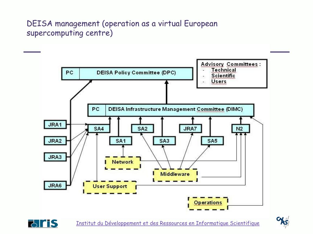 DEISA management (operation as a virtual European