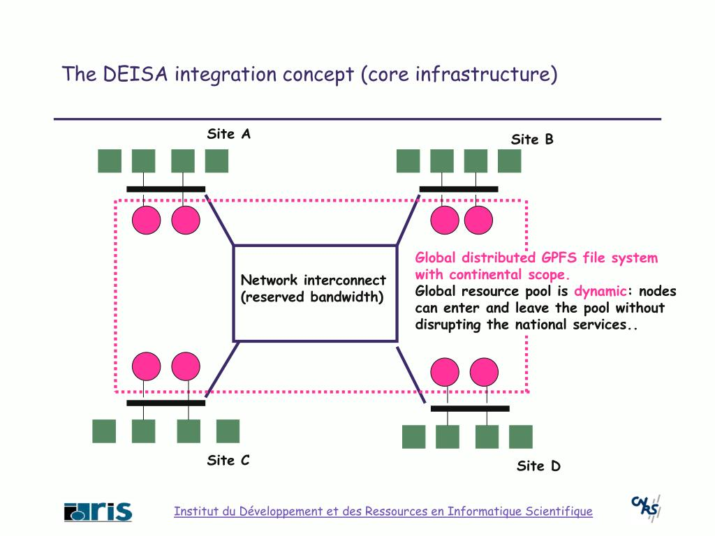 The DEISA integration concept (core infrastructure)