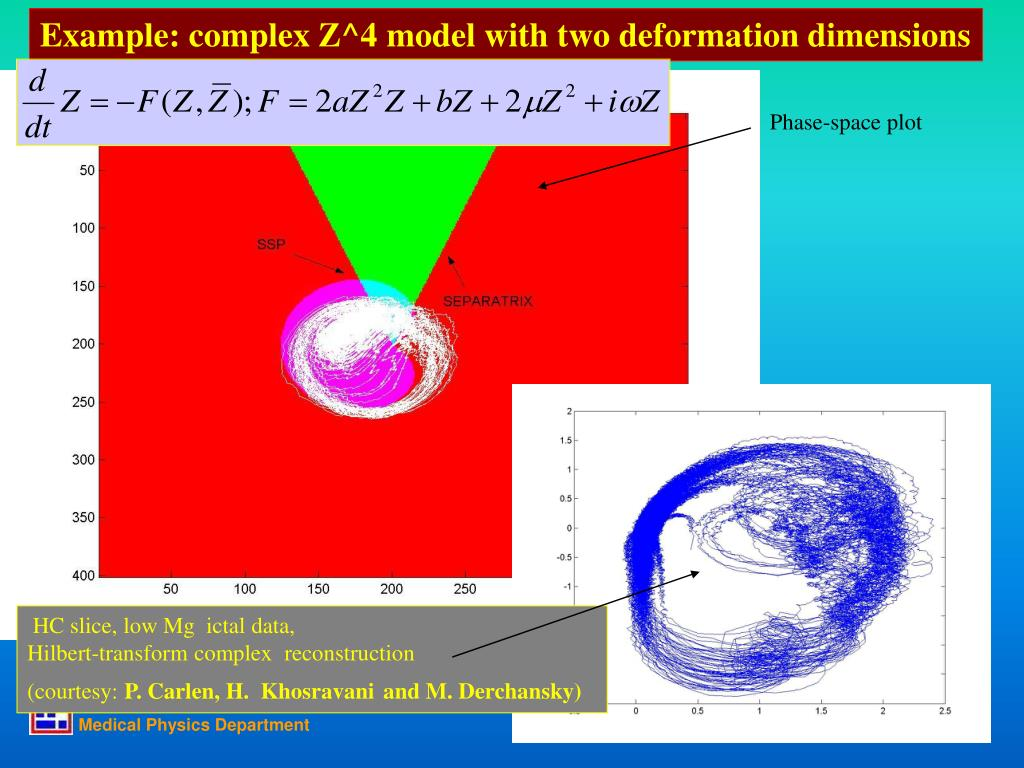 Example: complex Z^4 model with two deformation dimensions