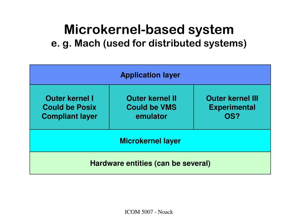 Microkernel-based system