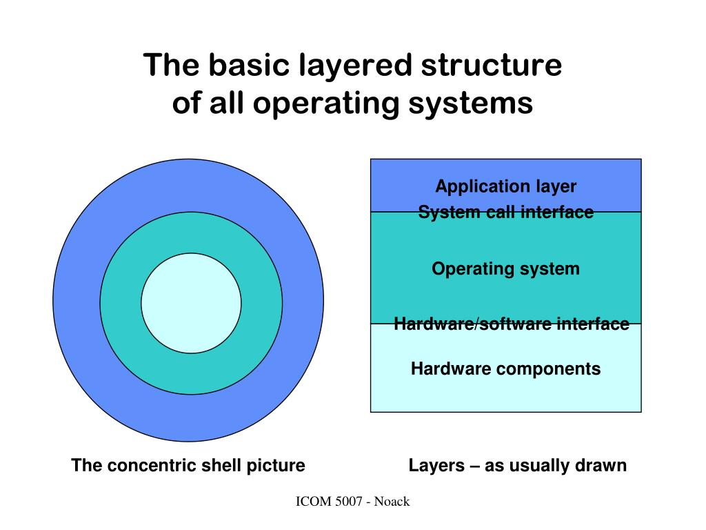 The basic layered structure