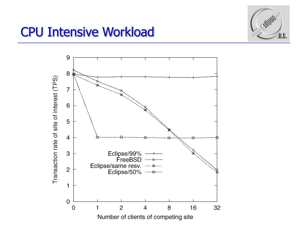 CPU Intensive Workload