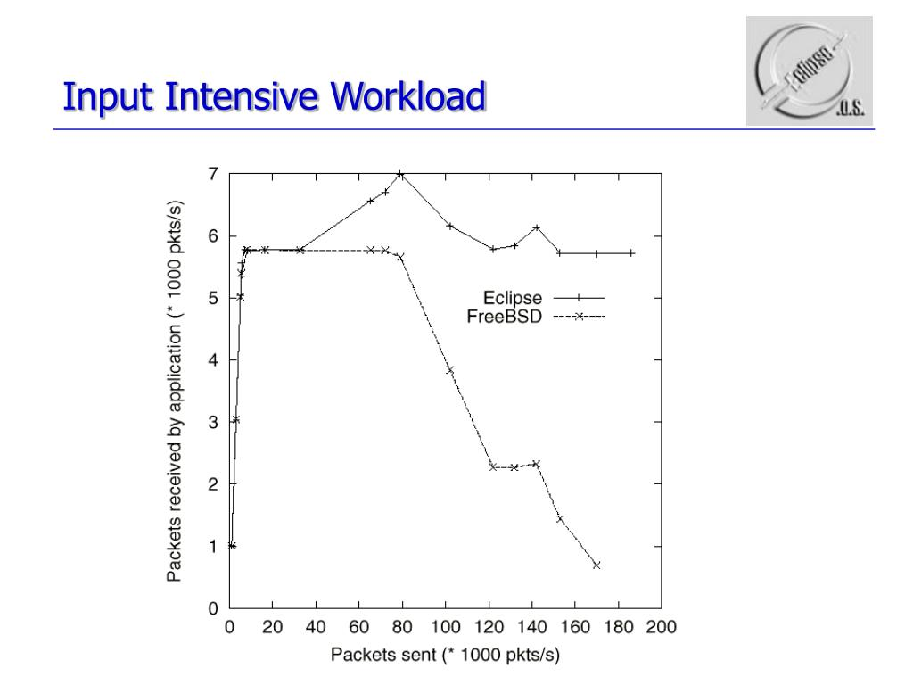 Input Intensive Workload