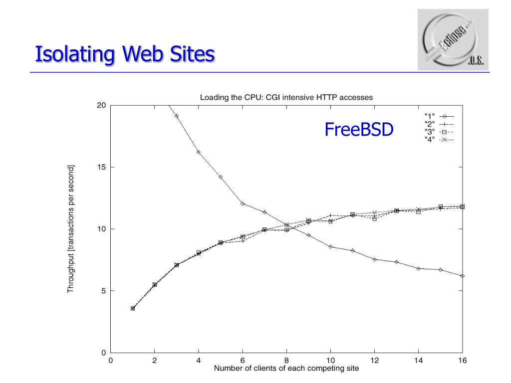 Isolating Web Sites