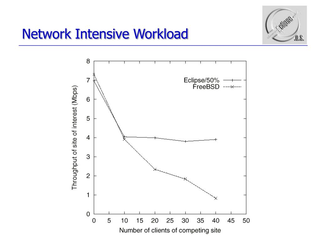 Network Intensive Workload