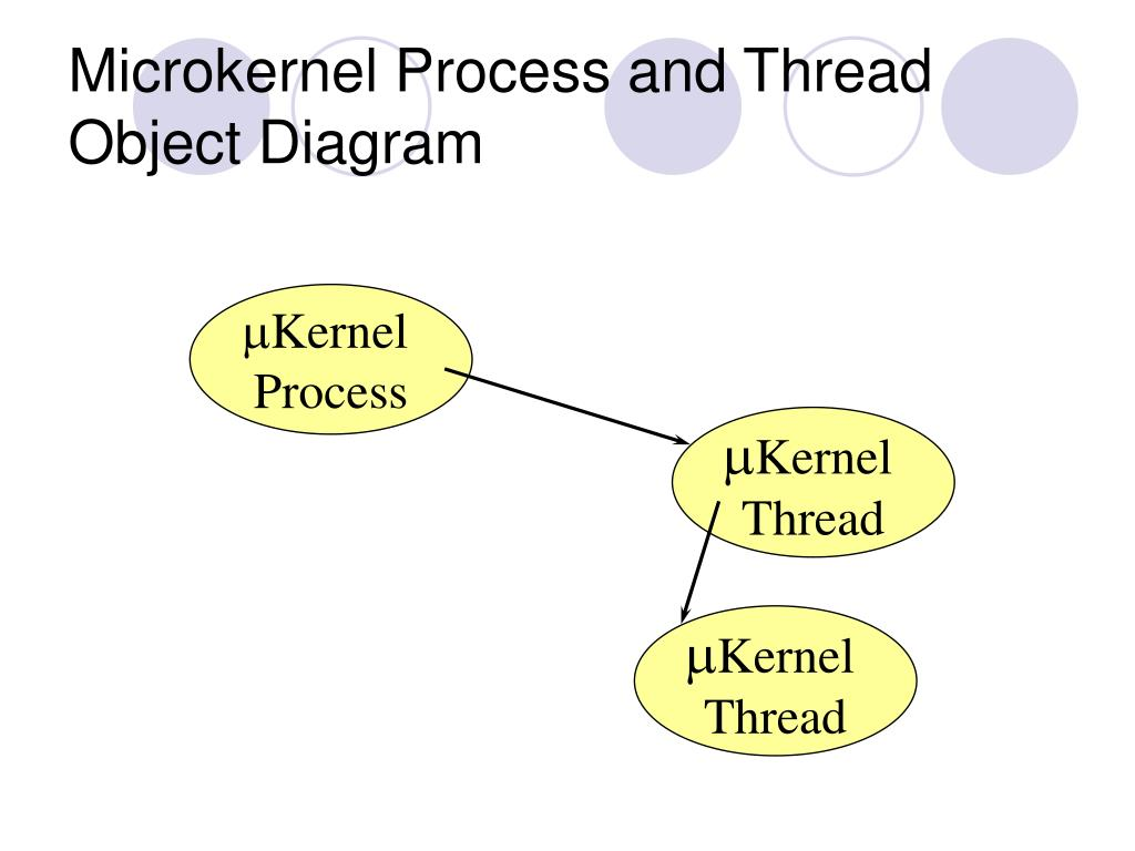 Microkernel Process and Thread Object Diagram