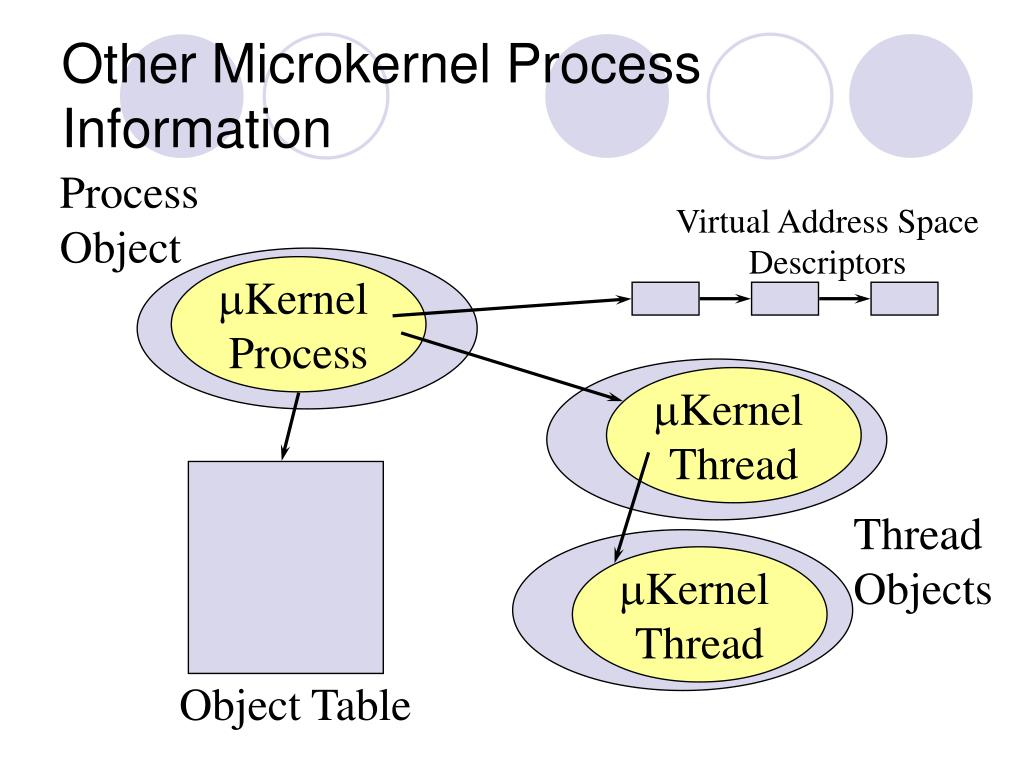 Other Microkernel Process Information