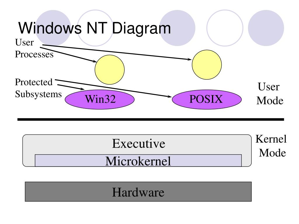 Windows NT Diagram