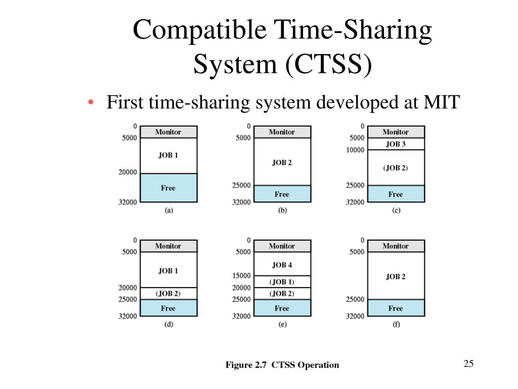 Compatible Time-Sharing System (CTSS)