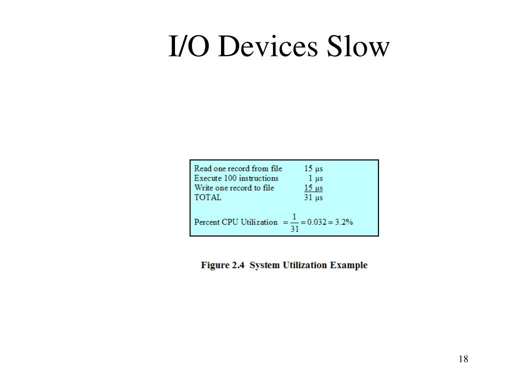 I/O Devices Slow