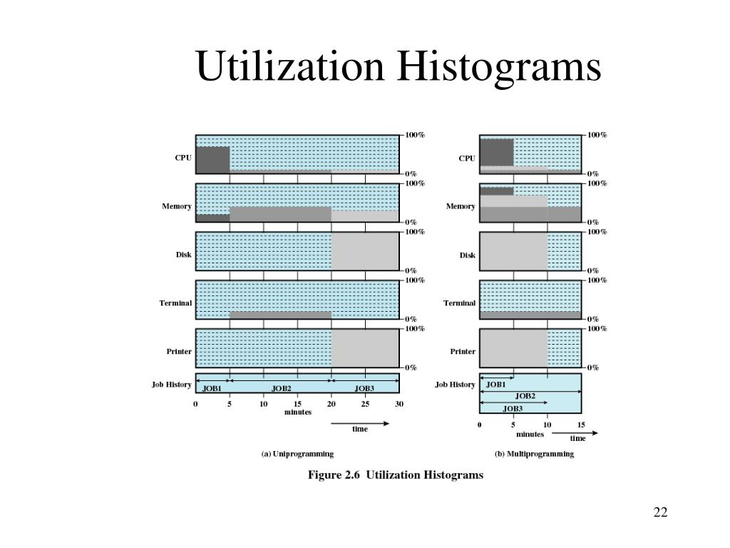 Utilization Histograms