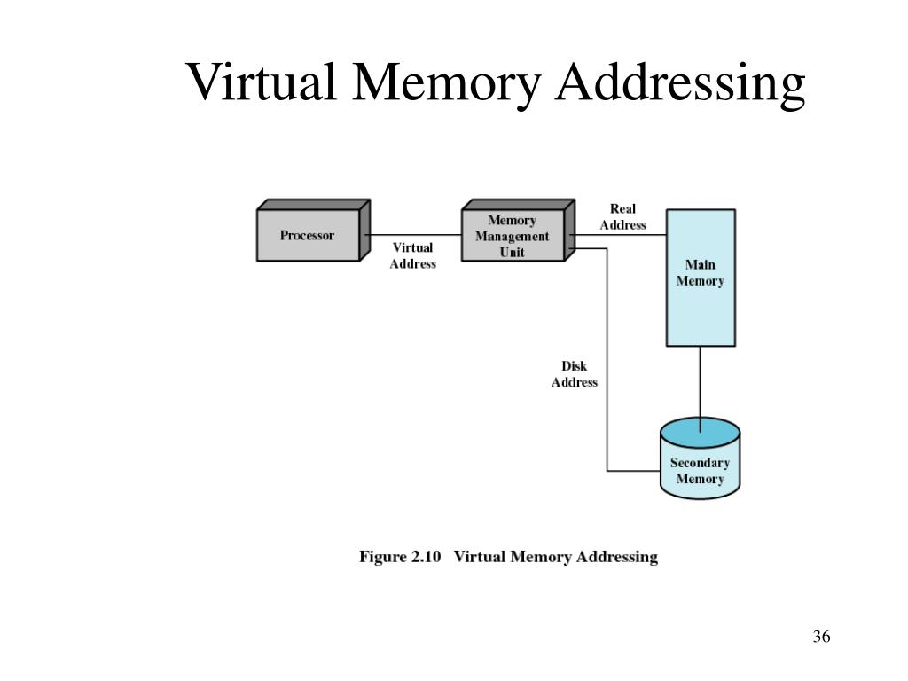 Virtual Memory Addressing
