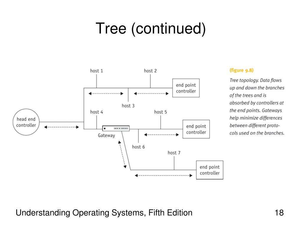 Tree (continued)