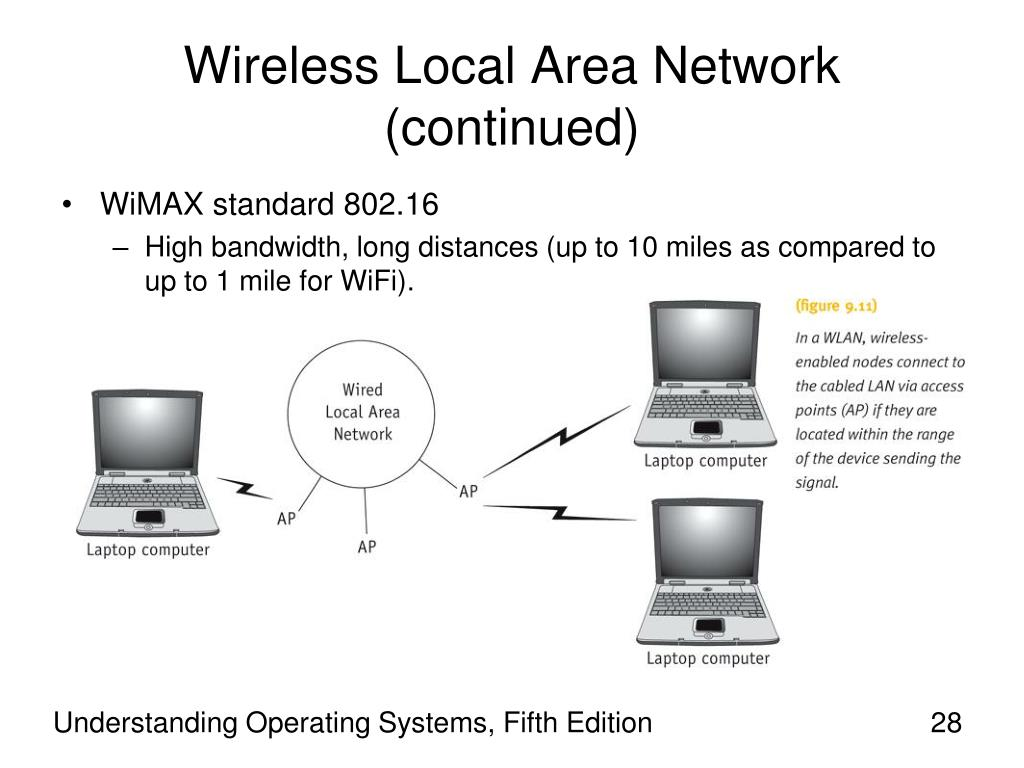 Wireless Local Area Network