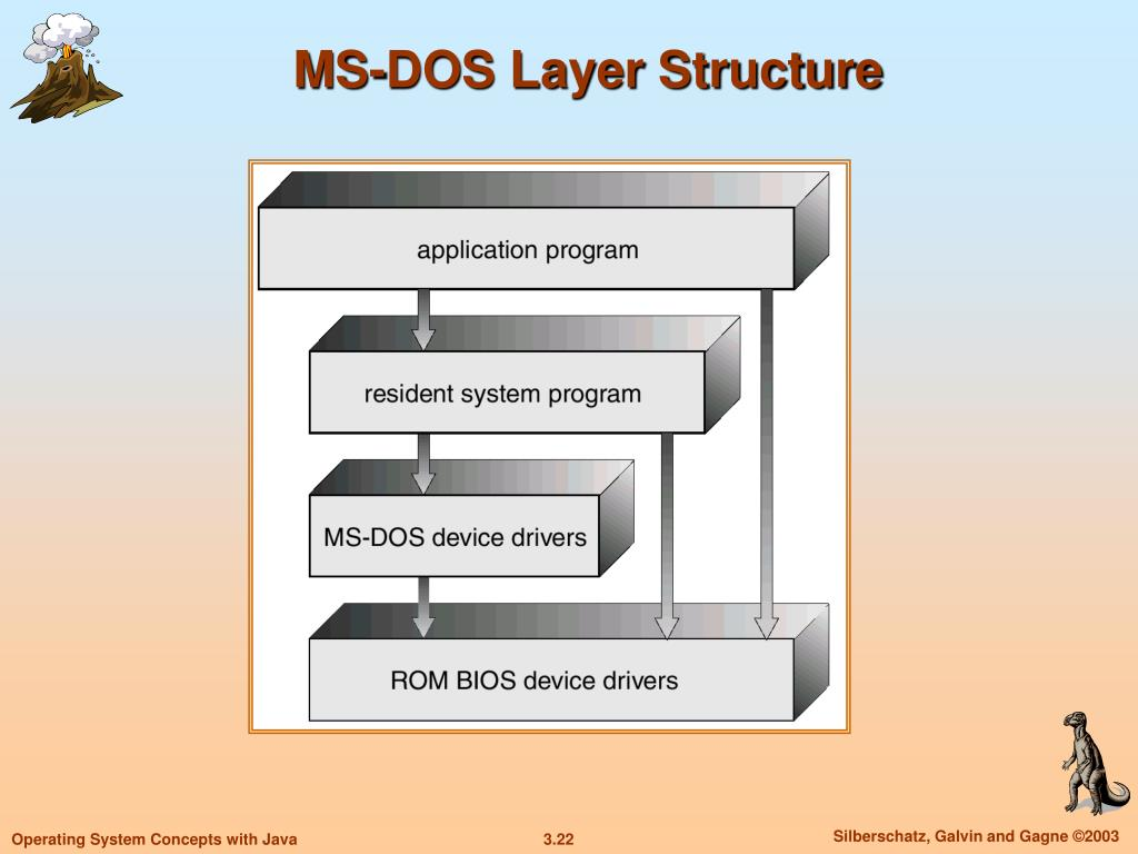 MS-DOS Layer Structure