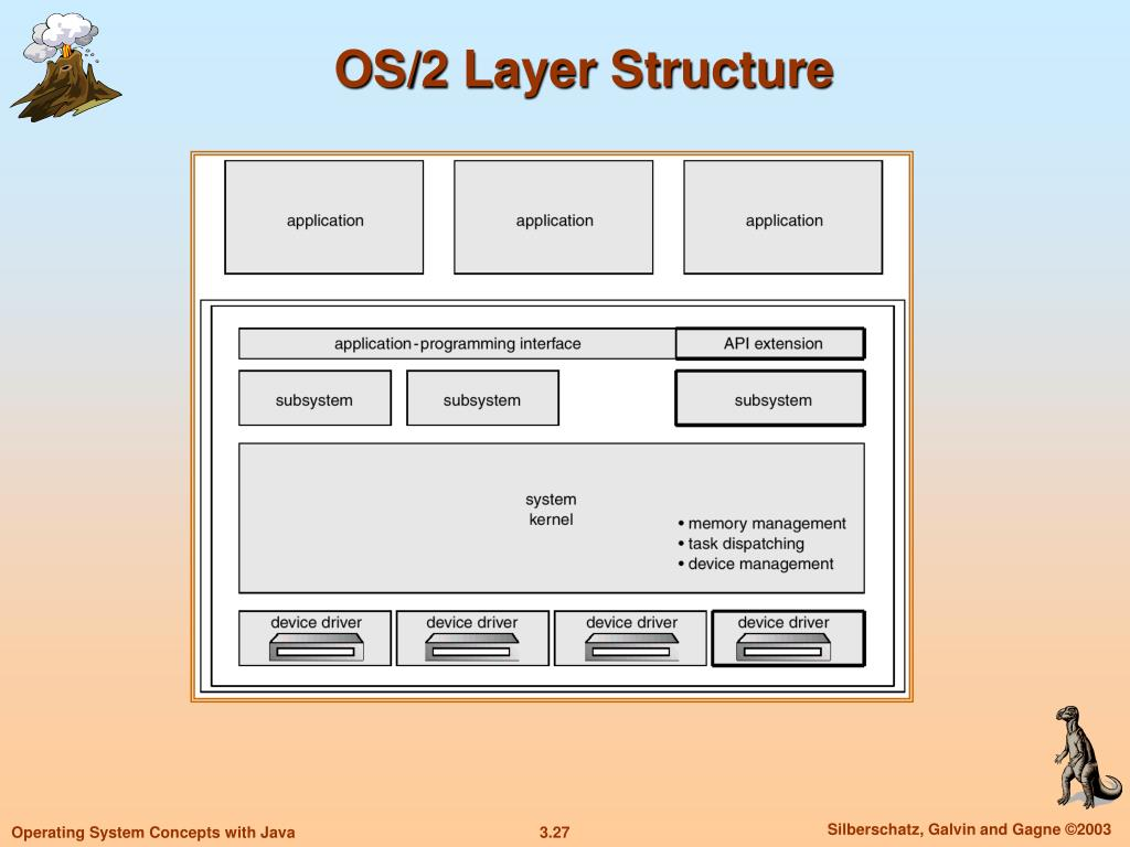 OS/2 Layer Structure