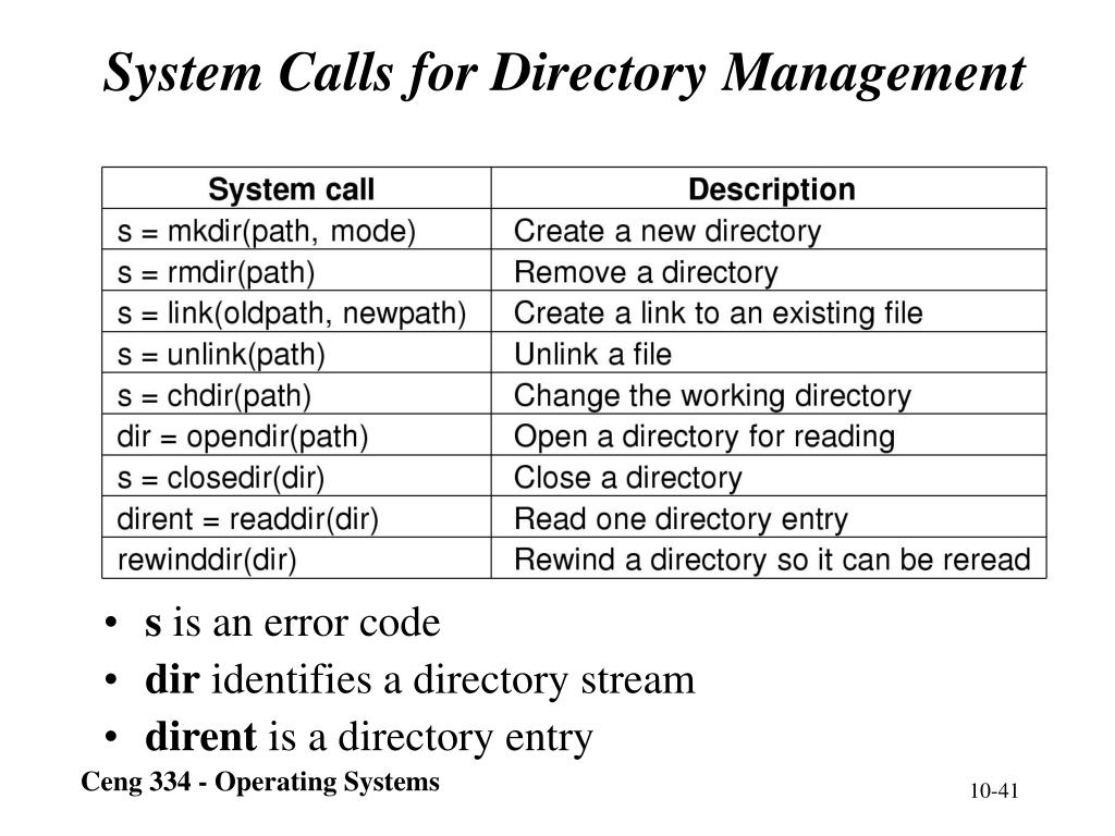 System Calls for Directory Management