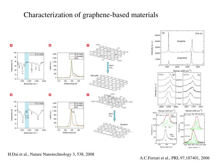Characterization of graphene-based materials
