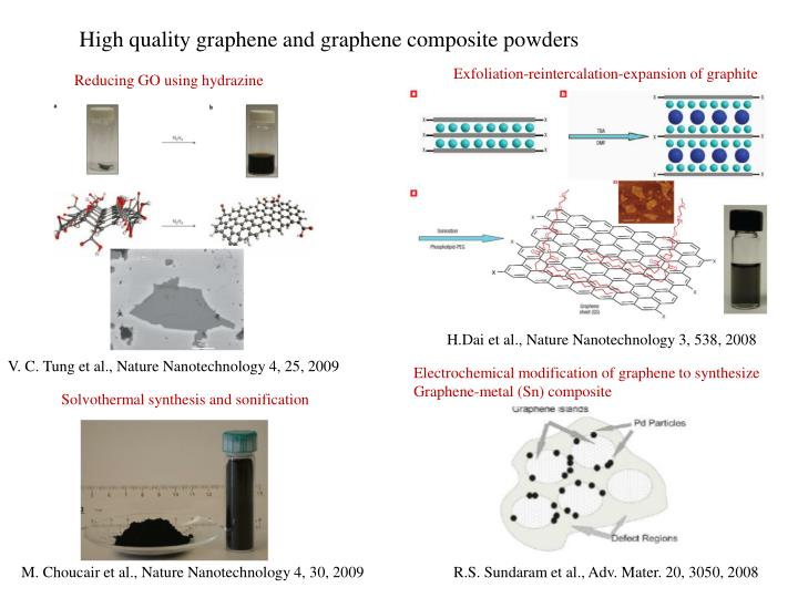 High quality graphene and graphene composite powders