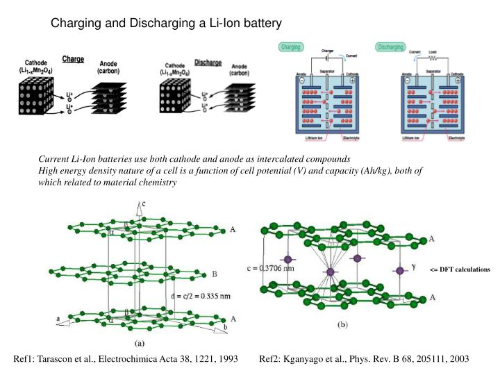 Charging and Discharging a Li-Ion battery