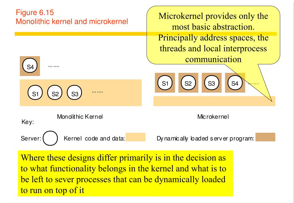 Microkernel provides only the most basic abstraction. Principally address spaces, the threads and local interprocess communication