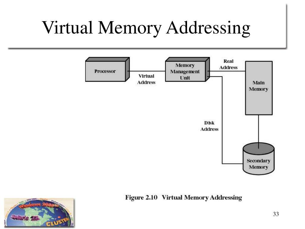 Virtual Memory Addressing